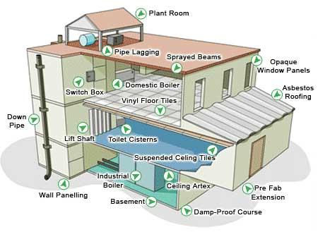 Asbestos Esl Resources